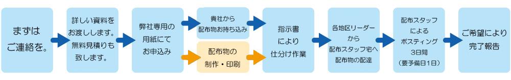 チラシ・DMなどの配布までの流れ図